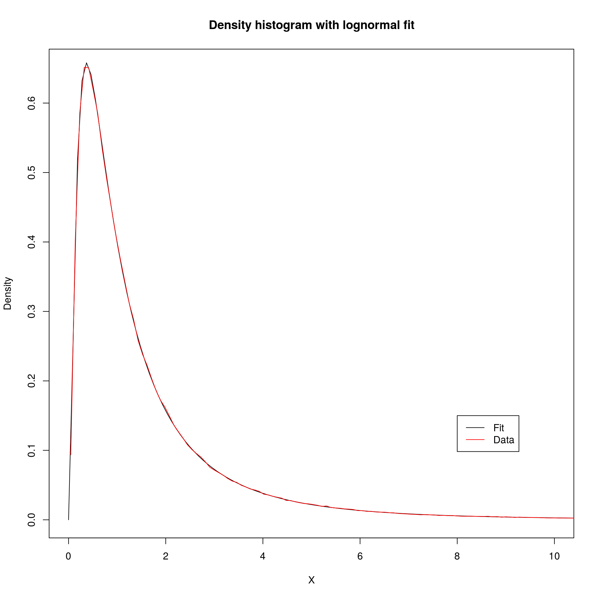 Log-normal fitting and Q-Q plots in R